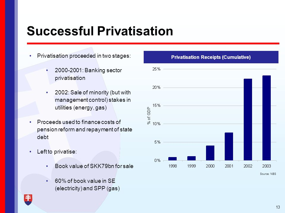13 Successful Privatisation Privatisation proceeded in two stages: 2000-2001: Banking sector privatisation 2002: Sale of minority (but with management control) stakes in utilities (energy, gas) Proceeds used to finance costs of pension reform and repayment of state debt Left to privatise: Book value of SKK79bn for sale 60% of book value in SE (electricity) and SPP (gas) Privatisation Receipts (Cumulative) % of GDP Source: NBS