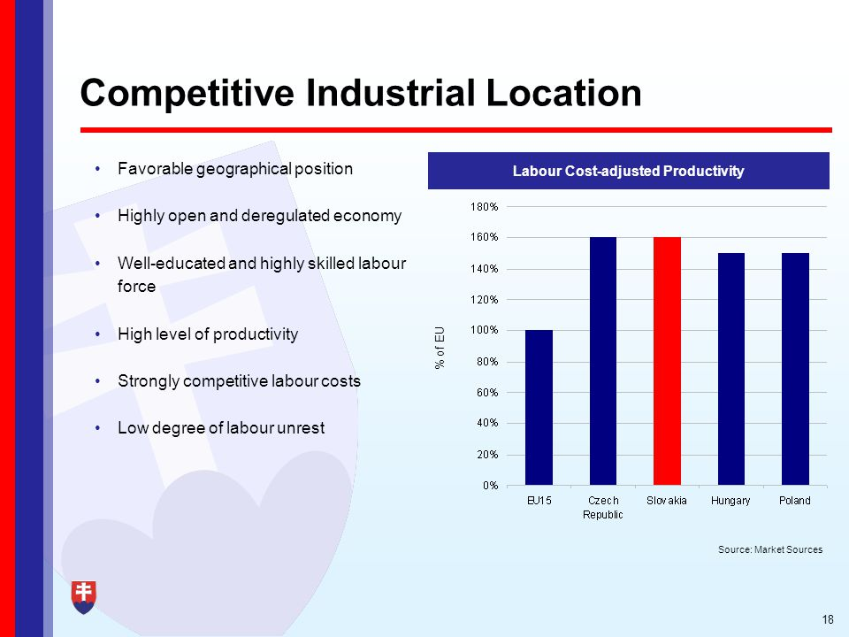 18 Competitive Industrial Location Favorable geographical position Highly open and deregulated economy Well-educated and highly skilled labour force High level of productivity Strongly competitive labour costs Low degree of labour unrest Labour Cost-adjusted Productivity Source: Market Sources % of EU