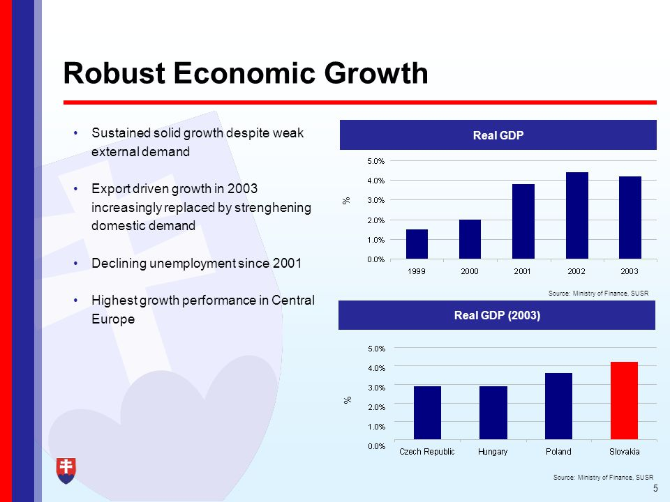 5 Robust Economic Growth Sustained solid growth despite weak external demand Export driven growth in 2003 increasingly replaced by strenghening domestic demand Declining unemployment since 2001 Highest growth performance in Central Europe Real GDP Real GDP (2003) % Source: Ministry of Finance, SUSR %