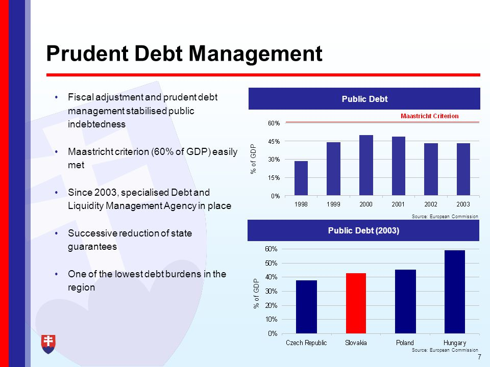 7 Prudent Debt Management Fiscal adjustment and prudent debt management stabilised public indebtedness Maastricht criterion (60% of GDP) easily met Since 2003, specialised Debt and Liquidity Management Agency in place Successive reduction of state guarantees One of the lowest debt burdens in the region % of GDP Source: European Commission Public Debt (2003) Source: European Commission % of GDP Public Debt