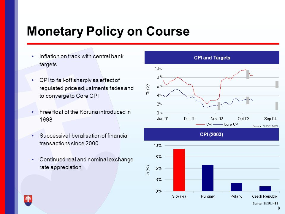 8 Monetary Policy on Course Inflation on track with central bank targets CPI to fall-off sharply as effect of regulated price adjustments fades and to converge to Core CPI Free float of the Koruna introduced in 1998 Successive liberalisation of financial transactions since 2000 Continued real and nominal exchange rate appreciation CPI and Targets % yoy Source: SUSR, NBS CPI (2003) Source: SUSR, NBS % yoy
