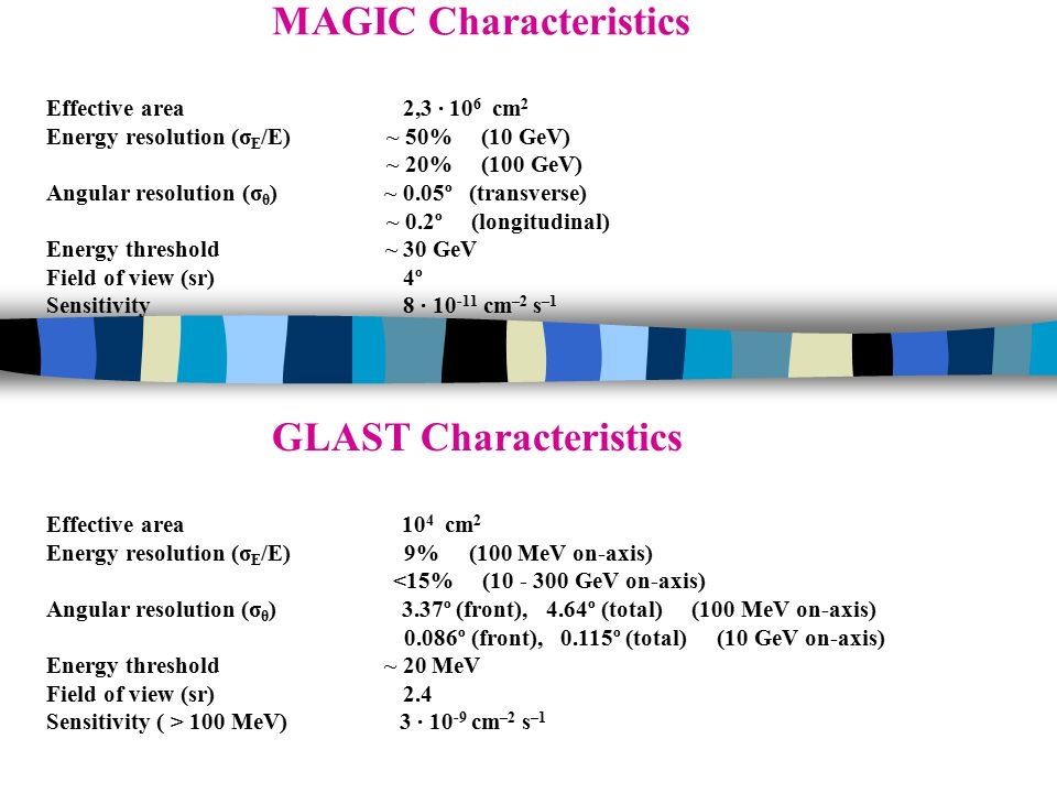 MAGIC Characteristics Effective area 2,3 · 10 6 cm 2 Energy resolution (σ E /E) ~ 50% (10 GeV) ~ 20% (100 GeV) Angular resolution (σ θ ) ~ 0.05º (transverse) ~ 0.2º (longitudinal) Energy threshold ~ 30 GeV Field of view (sr) 4º Sensitivity 8 · 10 -11 cm –2 s –1 GLAST Characteristics Effective area 10 4 cm 2 Energy resolution (σ E /E) 9% (100 MeV on-axis) <15% (10 - 300 GeV on-axis) Angular resolution (σ θ ) 3.37º (front), 4.64º (total) (100 MeV on-axis) 0.086º (front), 0.115º (total) (10 GeV on-axis) Energy threshold ~ 20 MeV Field of view (sr) 2.4 Sensitivity ( > 100 MeV) 3 · 10 -9 cm –2 s –1