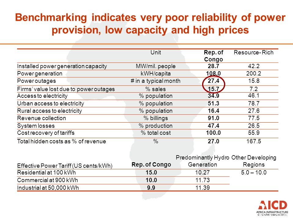Benchmarking indicates very poor reliability of power provision, low capacity and high prices Source: Preliminary results AICD 2008 UnitRep.