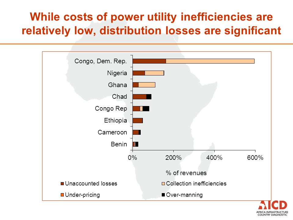 Congo's power prices among the highest in Africa Power tariffs in other developing countries: lower bound Power tariffs in other developing countries: upper bound