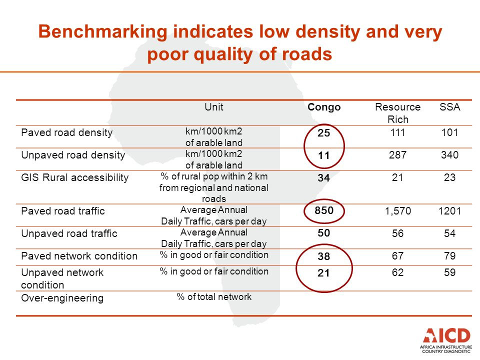 Benchmarking indicates low density and very poor quality of roads UnitCongoResource Rich SSA Paved road density km/1000 km2 of arable land 25 111101 Unpaved road density km/1000 km2 of arable land 11 287340 GIS Rural accessibility % of rural pop within 2 km from regional and national roads 34 2123 Paved road traffic Average Annual Daily Traffic, cars per day 850 1,5701201 Unpaved road traffic Average Annual Daily Traffic, cars per day 50 5654 Paved network condition % in good or fair condition 38 6779 Unpaved network condition % in good or fair condition 21 6259 Over-engineering % of total network