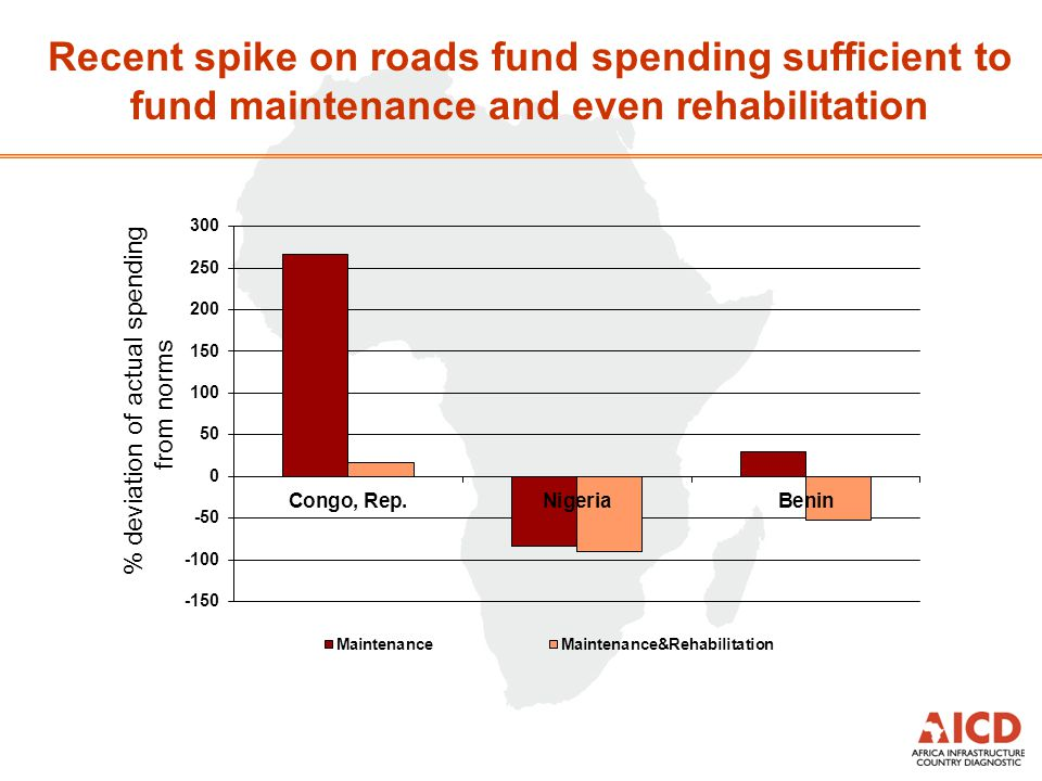 Recent spike on roads fund spending sufficient to fund maintenance and even rehabilitation