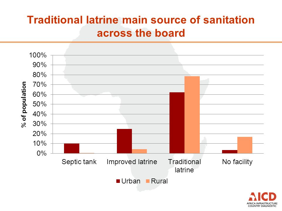 Traditional latrine main source of sanitation across the board