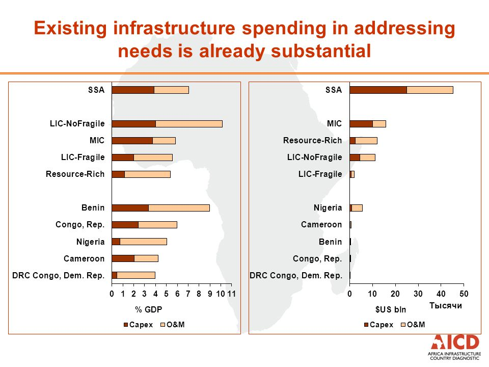 Existing infrastructure spending in addressing needs is already substantial