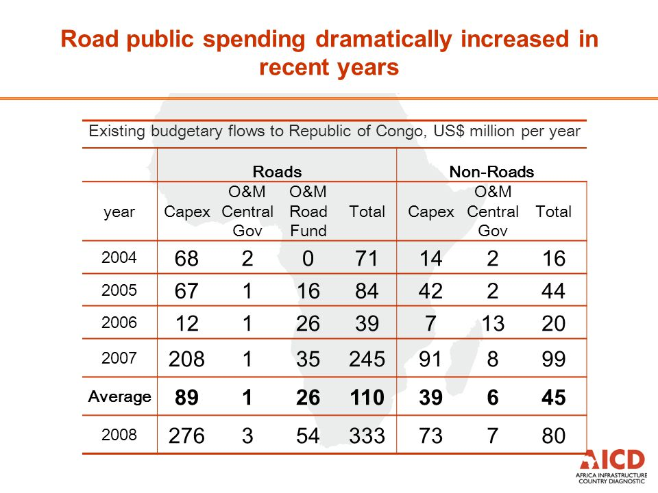 Existing budgetary flows to Republic of Congo, US$ million per year RoadsNon-Roads yearCapex O&M Central Gov O&M Road Fund TotalCapex O&M Central Gov Total 2004 68207114216 2005 671168442244 2006 121263971320 2007 20813524591899 Average 8912611039645 2008 27635433373780 Road public spending dramatically increased in recent years