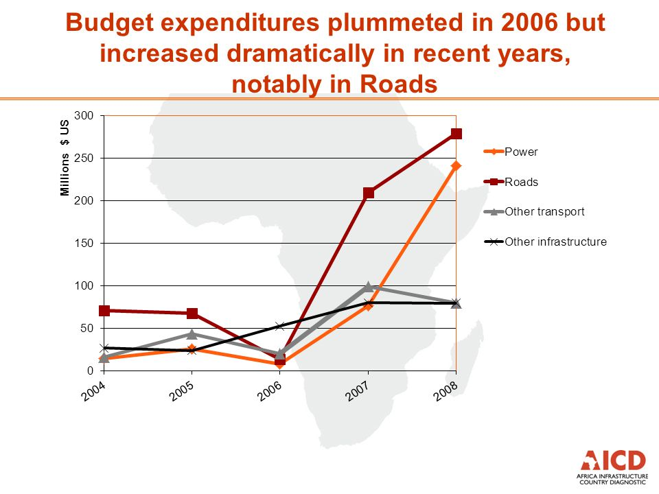 Budget expenditures plummeted in 2006 but increased dramatically in recent years, notably in Roads