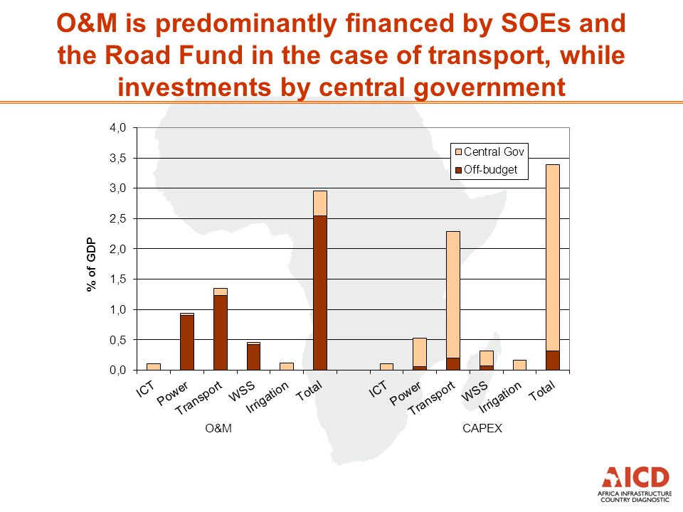 O&M is predominantly financed by SOEs and the Road Fund in the case of transport, while investments by central government