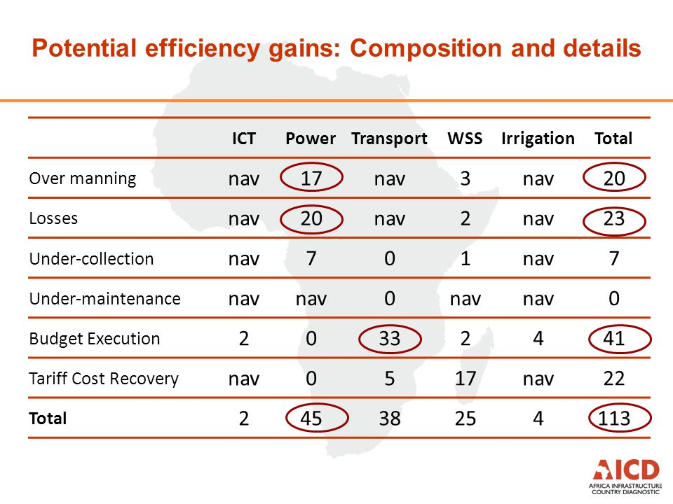 Potential efficiency gains: Composition and details ICTPowerTransportWSSIrrigationTotal Over manning nav17nav3 20 Losses nav20nav2 23 Under-collection nav701 7 Under-maintenance nav 0 0 Budget Execution 20332441 Tariff Cost Recovery nav0517nav22 Total 24538254113