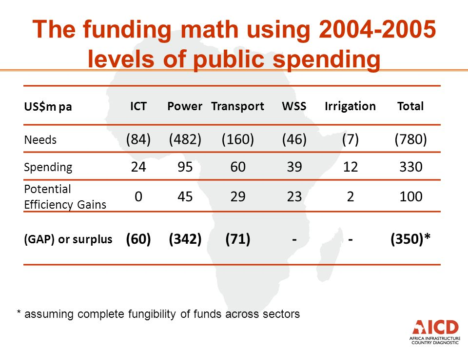 The funding math using 2008-2009 levels of public spending US$m paICTPowerTransportWSSIrrigationTotal Needs (84)(482)(160)(46)(7)(780) Spending 502263907651564 Potential Efficiency Gains 64529 15183 (GAP) or surplus (28)(211)---(33)* * assuming complete fungibility of funds across sectors