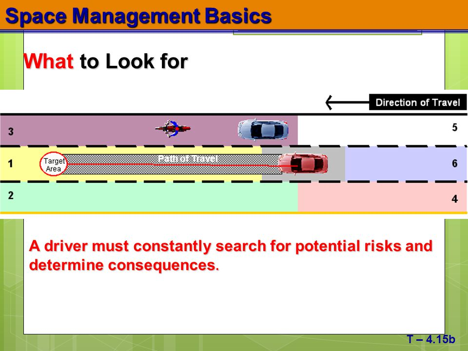 Space Management Basics T – 4.15b What to Look for A driver must constantly search for potential risks and determine consequences. Path of Travel