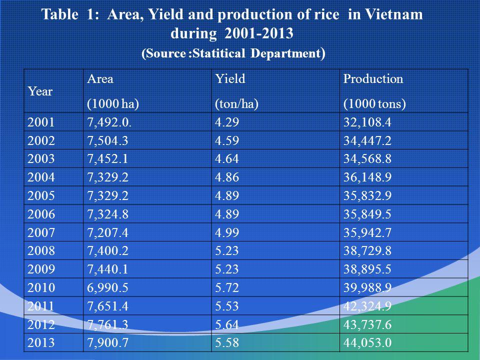Year Rice exported Quantity(mili.