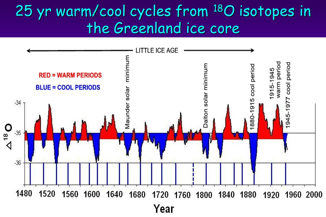 25 yr warm/cool cycles from 18 O isotopes in the Greenland ice core
