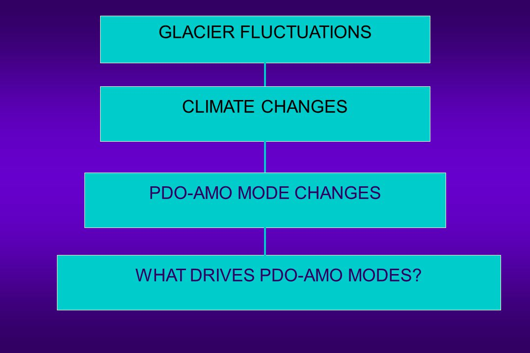 GLACIER FLUCTUATIONS CLIMATE CHANGES PDO-AMO MODE CHANGES WHAT DRIVES PDO-AMO MODES?