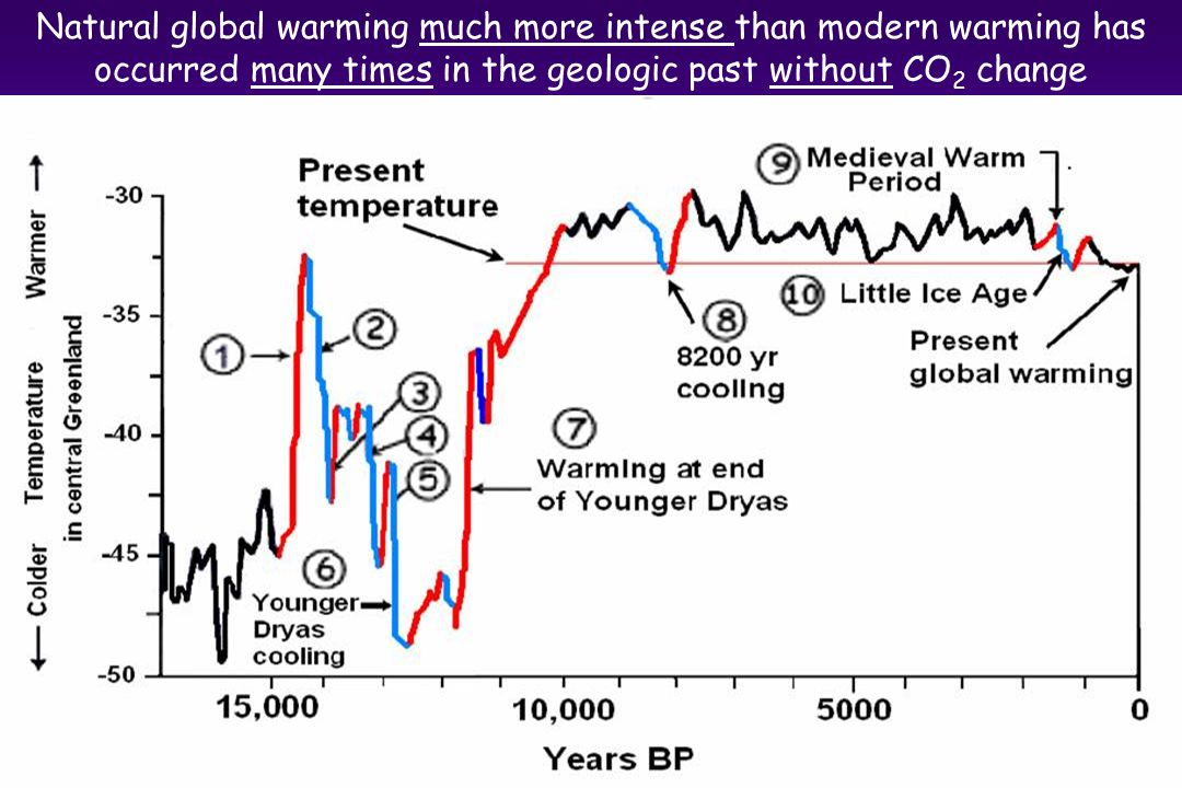 Natural global warming much more intense than modern warming has occurred many times in the geologic past without CO 2 change