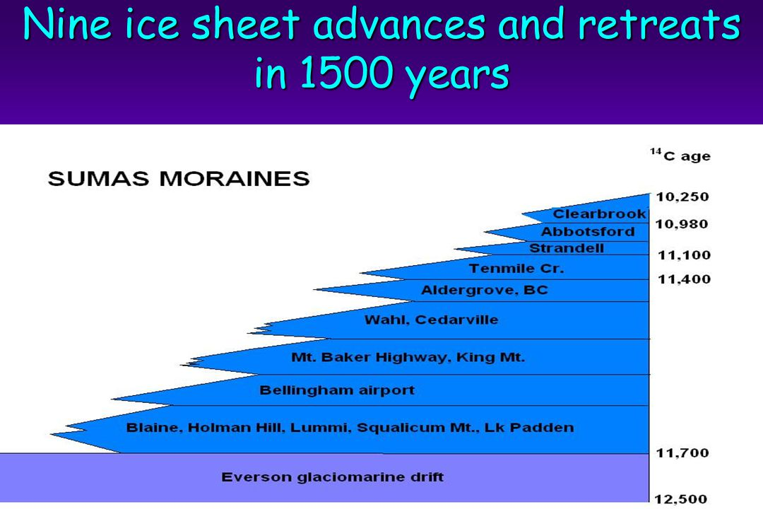 Nine ice sheet advances and retreats in 1500 years