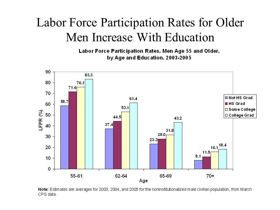 Labor Force Participation Rates for Older Men Increase With Education