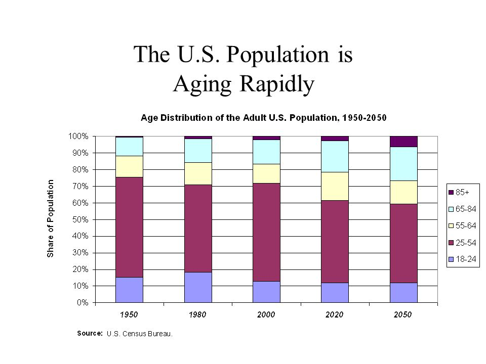 The U.S. Population is Aging Rapidly