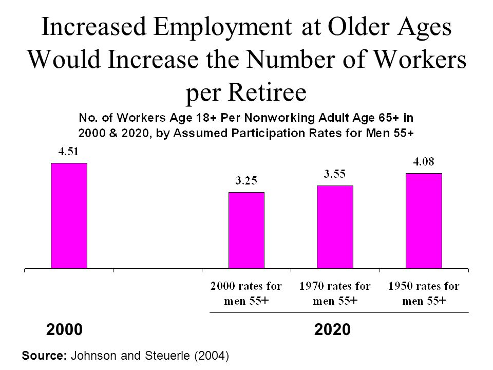 Increased Employment at Older Ages Would Increase the Number of Workers per Retiree 2000 2020 Source: Johnson and Steuerle (2004)