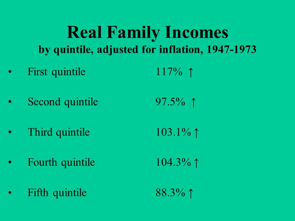 Real Family Incomes by quintile, adjusted for inflation, 1947-1973 First quintile117% ↑ Second quintile 97.5% ↑ Third quintile 103.1% ↑ Fourth quintil