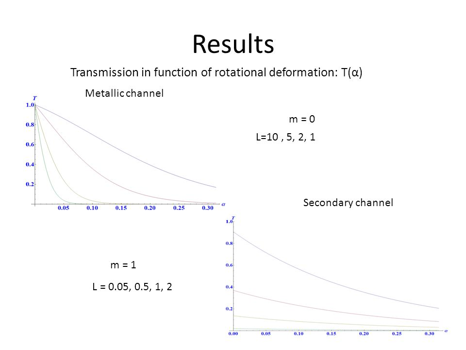 Results Transmission in function of rotational deformation: T(α) L=10, 5, 2, 1 Metallic channel Secondary channel m = 0 L = 0.05, 0.5, 1, 2 m = 1