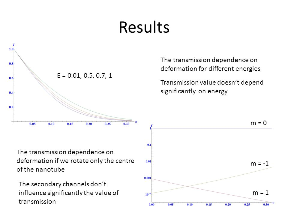 Results E = 0.01, 0.5, 0.7, 1 The transmission dependence on deformation for different energies Transmission value doesn't depend significantly on energy The transmission dependence on deformation if we rotate only the centre of the nanotube The secondary channels don't influence significantly the value of transmission m = 0 m = -1 m = 1