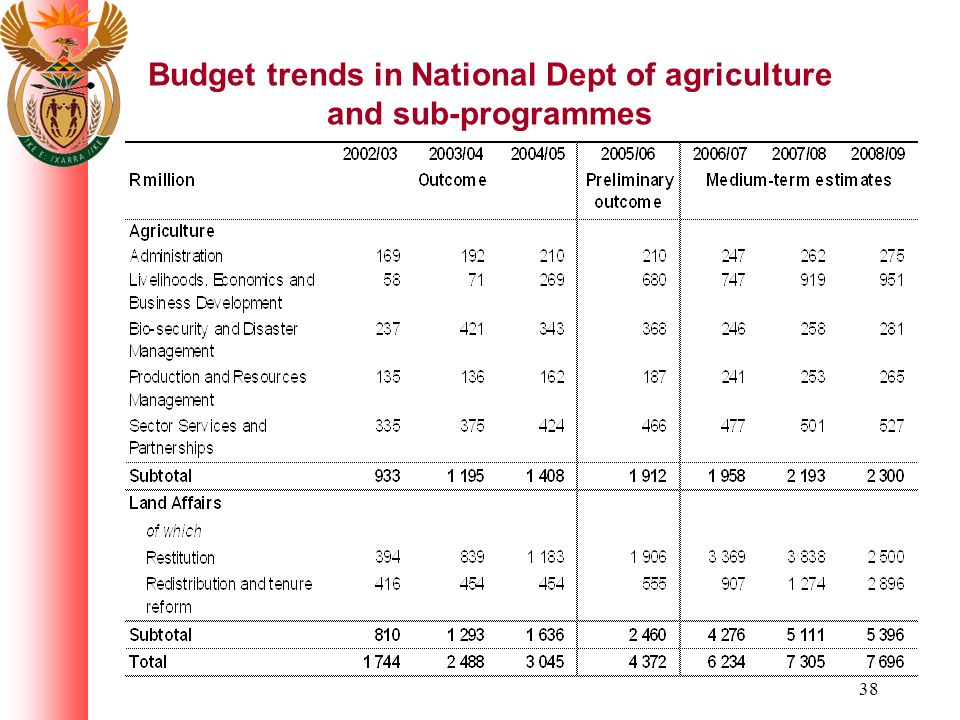 38 Budget trends in National Dept of agriculture and sub-programmes