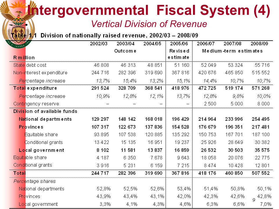 40 Provincial budget and expenditure trends
