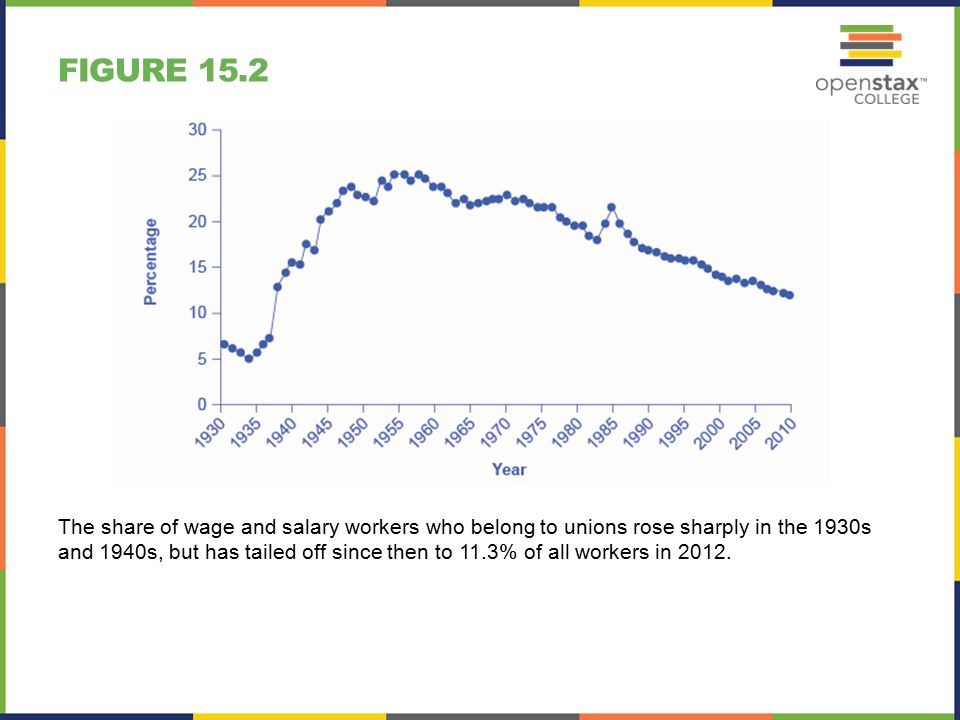 FIGURE 15.2 The share of wage and salary workers who belong to unions rose sharply in the 1930s and 1940s, but has tailed off since then to 11.3% of all workers in 2012.