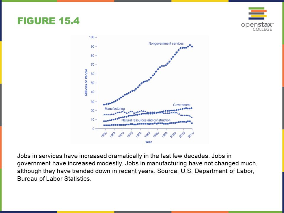 FIGURE 15.4 Jobs in services have increased dramatically in the last few decades.