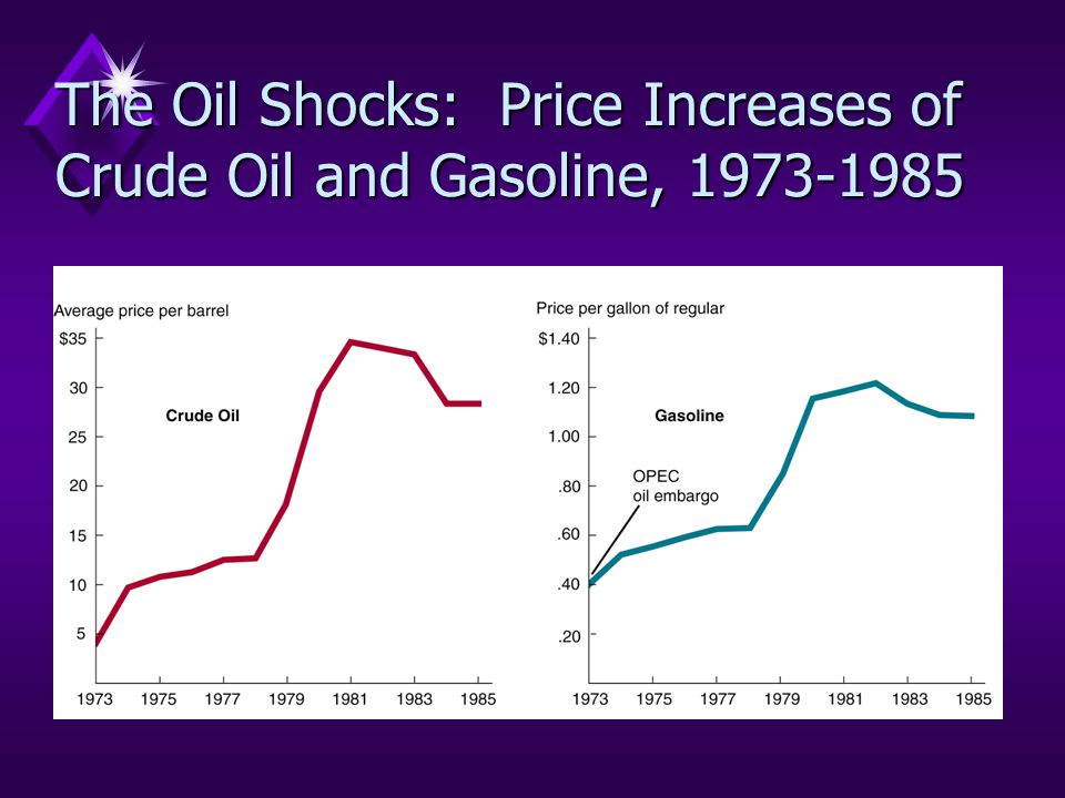 The Oil Shocks: Price Increases of Crude Oil and Gasoline, 1973-1985