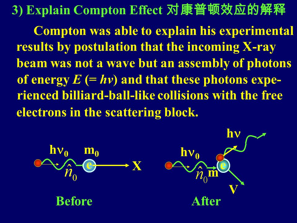 3) Explain Compton Effect 对康普顿效应的解释 Compton was able to explain his experimental results by postulation that the incoming X-ray beam was not a wave but an assembly of photons of energy E (= hv) and that these photons expe- rienced billiard-ball-like collisions with the free electrons in the scattering block.