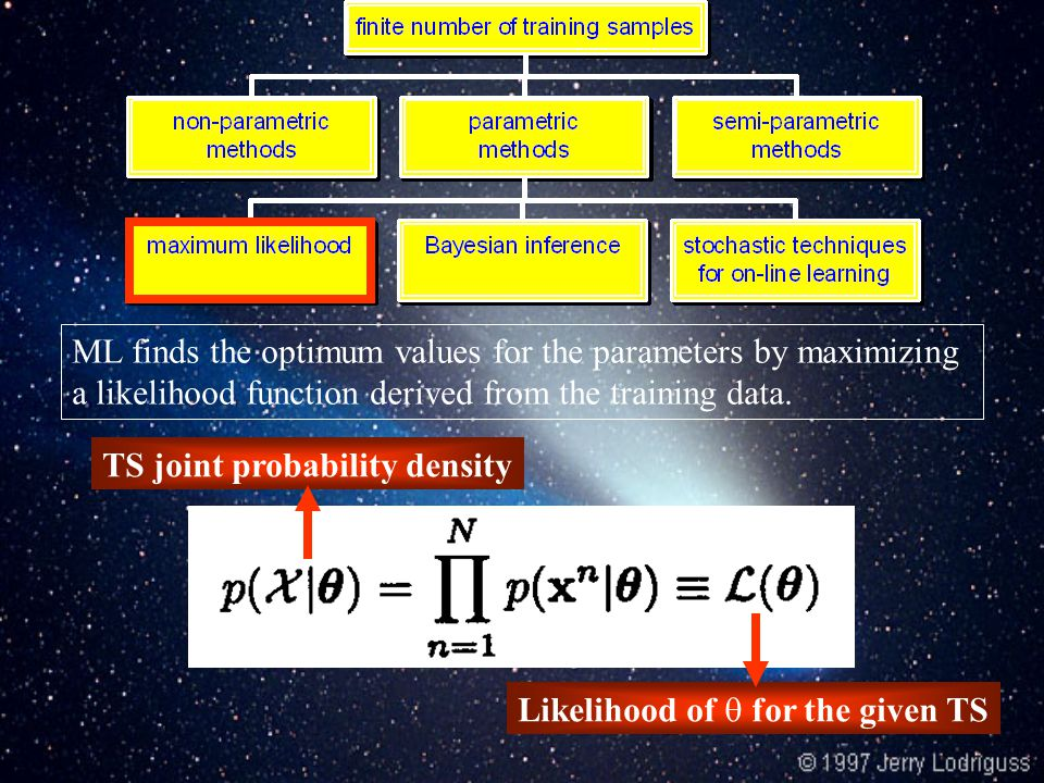 TS joint probability density Likelihood of  for the given TS ML finds the optimum values for the parameters by maximizing a likelihood  function derived from the training data.