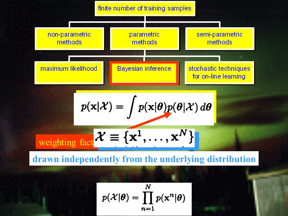 weighting factor (posterior distribution) drawn independently from the underlying distribution