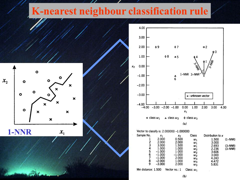 1-NNR K-nearest neighbour classification rule