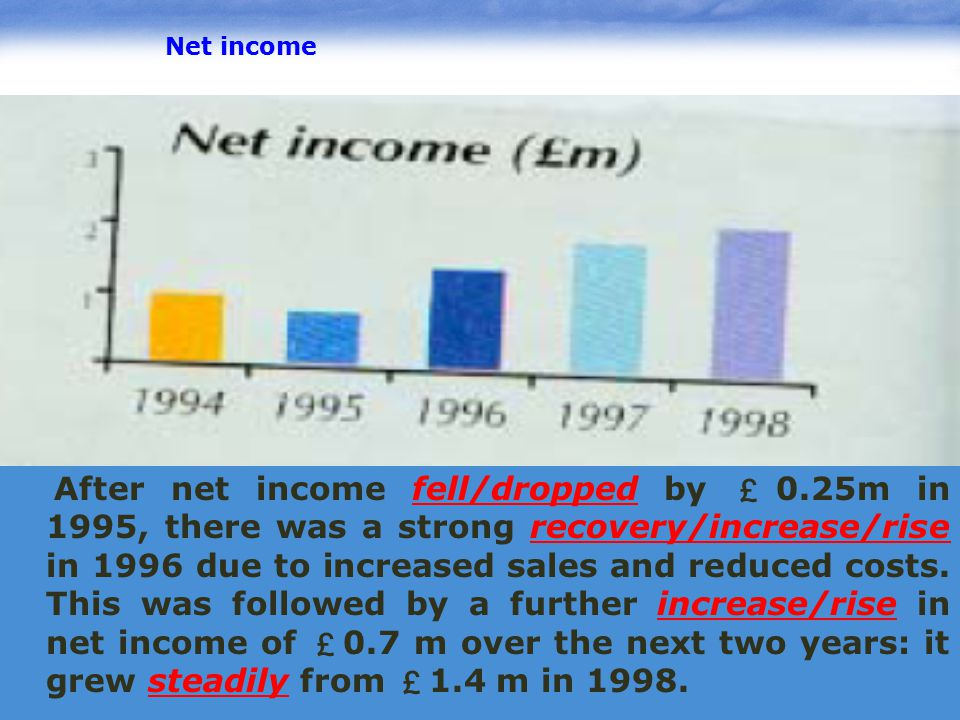 www.pptcn.com LOGO Net income After net income fell/dropped by £0.25m in 1995, there was a strong recovery/increase/rise in 1996 due to increased sale
