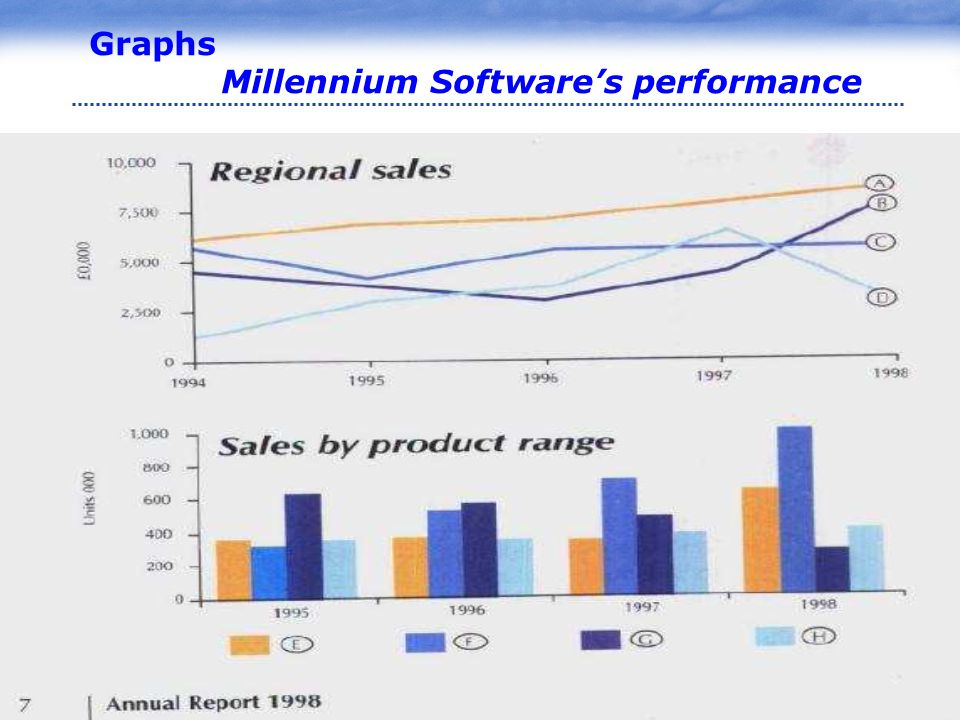 www.pptcn.com LOGO Graphs Millennium Software's performance
