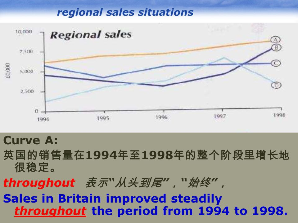 www.pptcn.com LOGO regional sales situations Curve A: 英国的销售量在 1994 年至 1998 年的整个阶段里增长地 很稳定。 throughout 表示 从头到尾 , 始终 , Sales in Britain improved steadily throughout the period from 1994 to 1998.