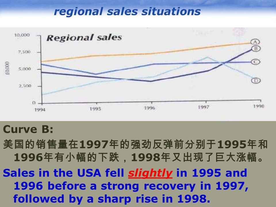 www.pptcn.com LOGO regional sales situations Curve B: 美国的销售量在 1997 年的强劲反弹前分别于 1995 年和 1996 年有小幅的下跌, 1998 年又出现了巨大涨幅。 Sales in the USA fell slightly in 1995 and 1996 before a strong recovery in 1997, followed by a sharp rise in 1998.