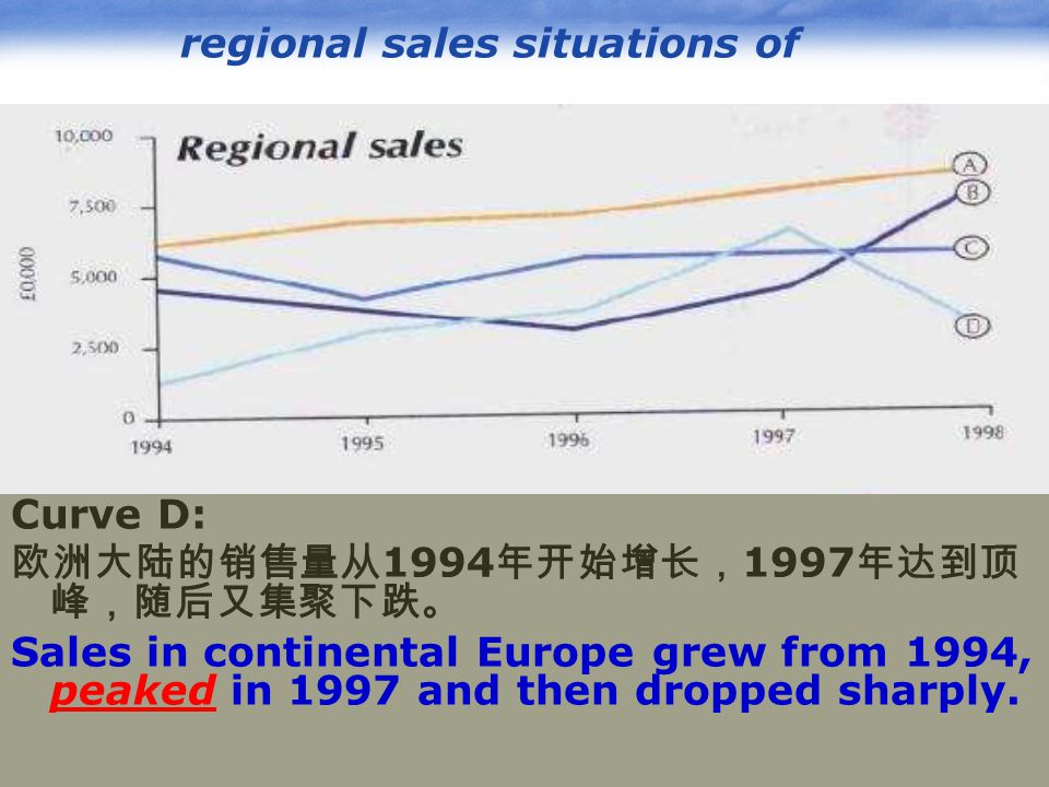 www.pptcn.com LOGO regional sales situations of Curve D: 欧洲大陆的销售量从 1994 年开始增长, 1997 年达到顶 峰,随后又集聚下跌。 Sales in continental Europe grew from 1994, peaked