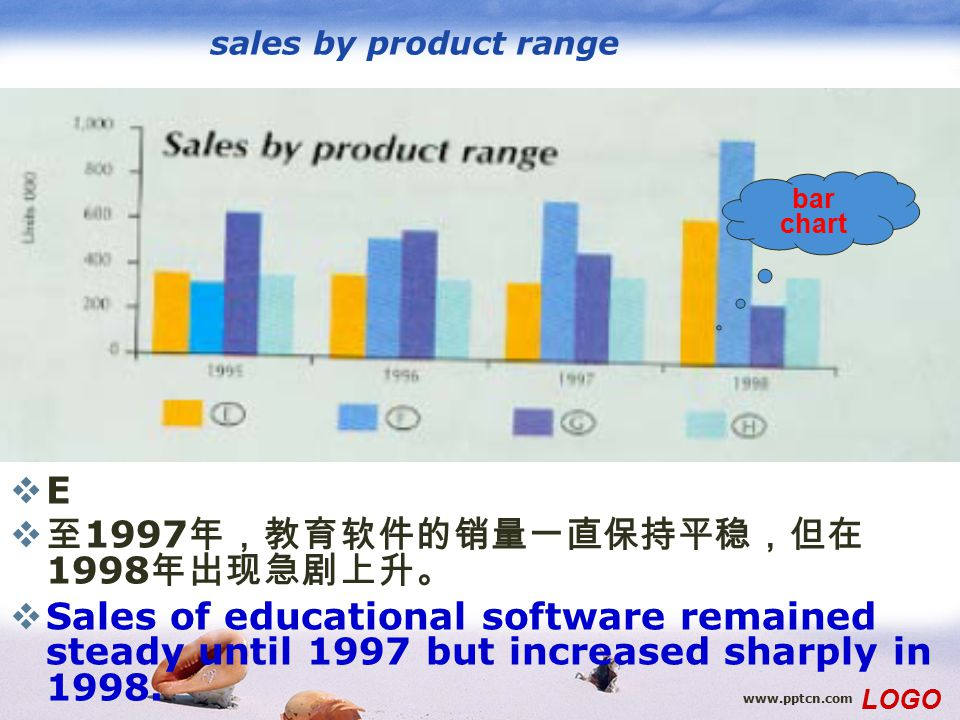 www.pptcn.com LOGO sales by product range EE  至 1997 年,教育软件的销量一直保持平稳,但在 1998 年出现急剧上升。  Sales of educational software remained steady until 1997 bu