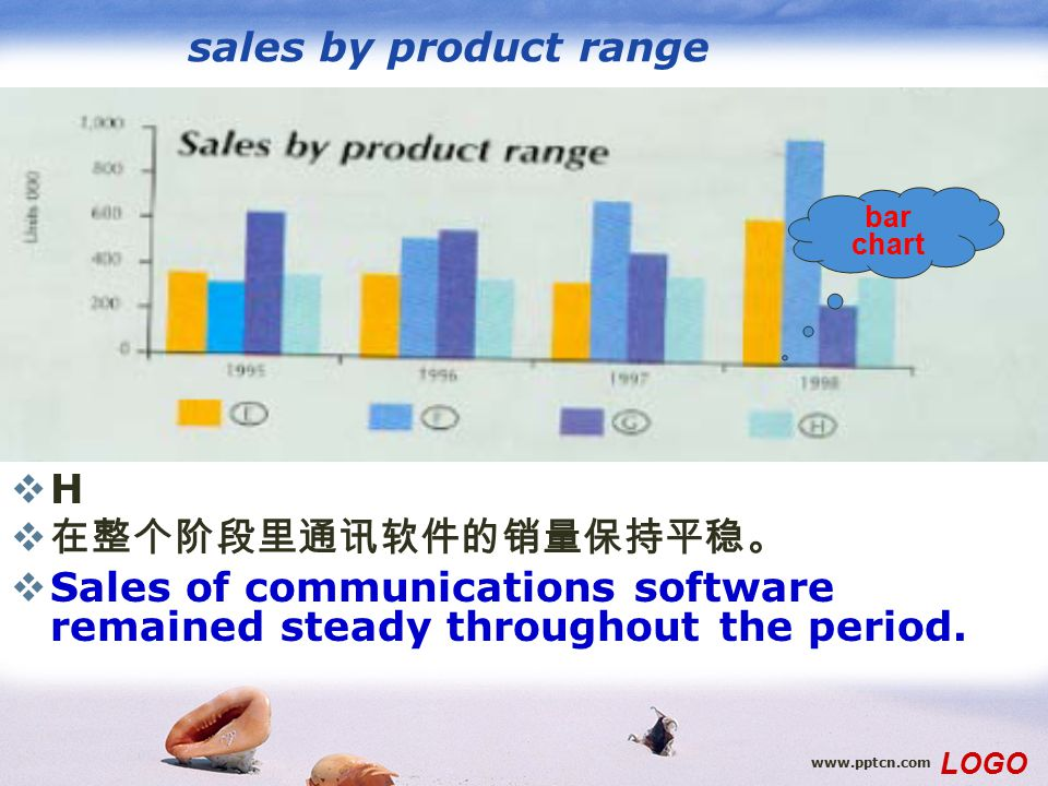 www.pptcn.com LOGO sales by product range HH  在整个阶段里通讯软件的销量保持平稳。  Sales of communications software remained steady throughout the period. bar char