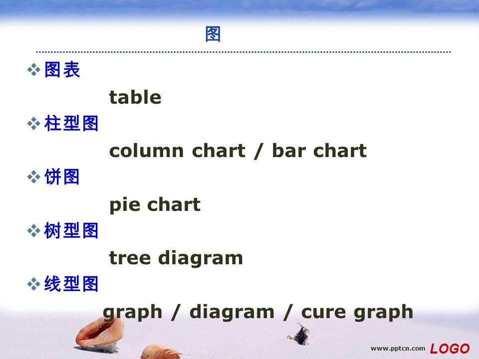 www.pptcn.com LOGO 图  图表 table  柱型图 column chart / bar chart  饼图 pie chart  树型图 tree diagram  线型图 graph / diagram / cure graph