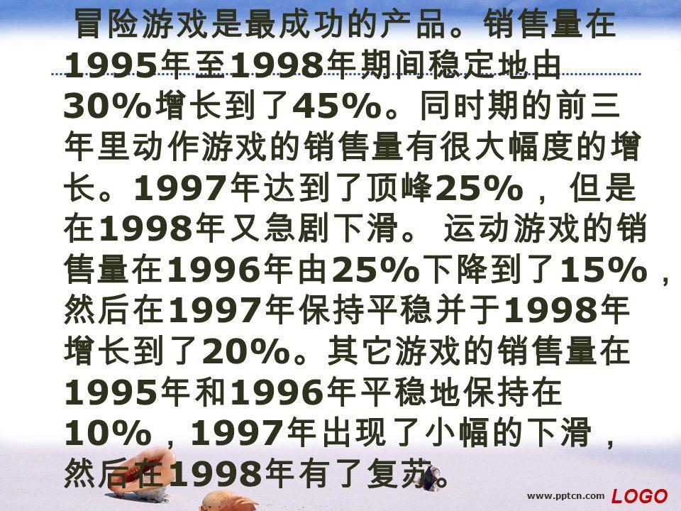 www.pptcn.com LOGO 冒险游戏是最成功的产品。销售量在 1995 年至 1998 年期间稳定地由 30% 增长到了 45% 。同时期的前三 年里动作游戏的销售量有很大幅度的增 长。 1997 年达到了顶峰 25% , 但是 在 1998 年又急剧下滑。 运动游戏的销 售量在 1996 年由 25% 下降到了 15% , 然后在 1997 年保持平稳并于 1998 年 增长到了 20% 。其它游戏的销售量在 1995 年和 1996 年平稳地保持在 10% , 1997 年出现了小幅的下滑, 然后在 1998 年有了复苏。