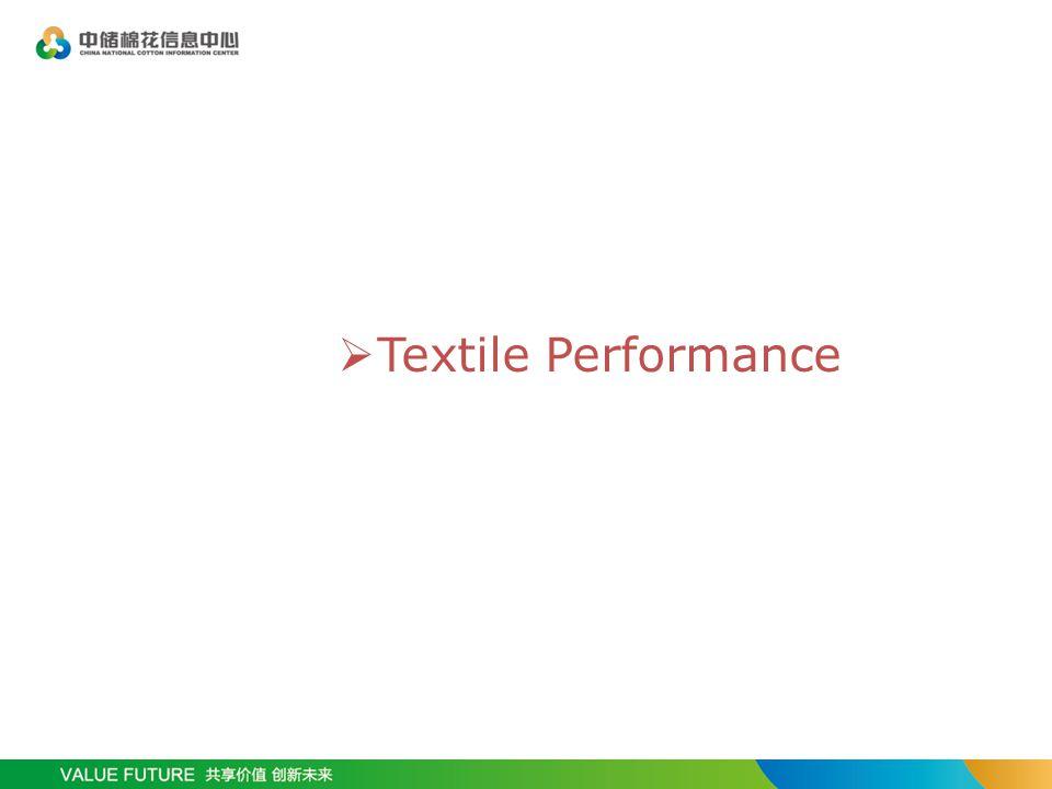  Textile Performance