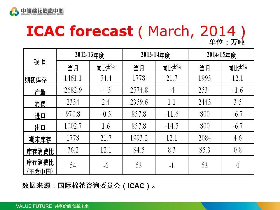 ICAC forecast ( March, 2014 ) 数据来源:国际棉花咨询委员会( ICAC )。 单位:万吨