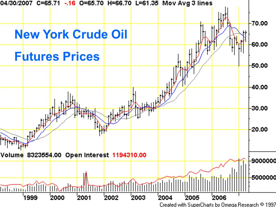 New York Crude Oil Futures Prices